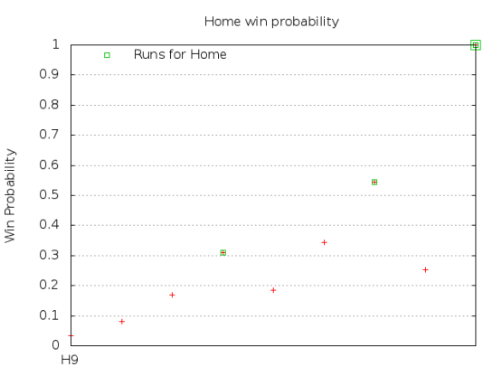 April 26 2014 9th inning win probability