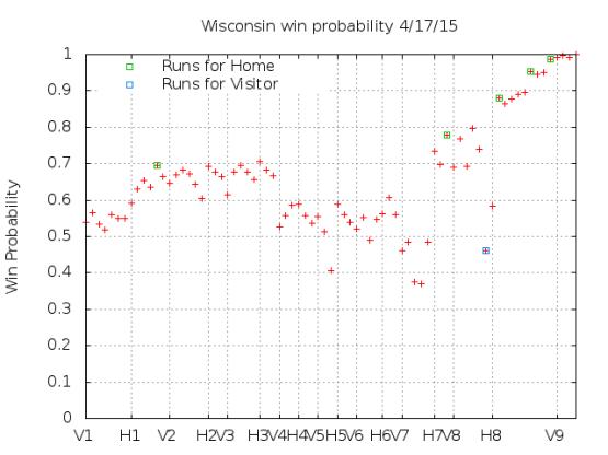 Win Probability 4_17_15