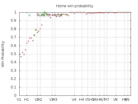 Win Probability 4_18_15