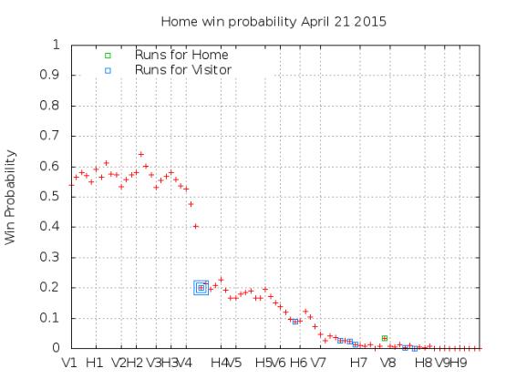 Win Probability 4_21_15