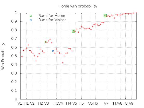 Win Probability 4_24_15
