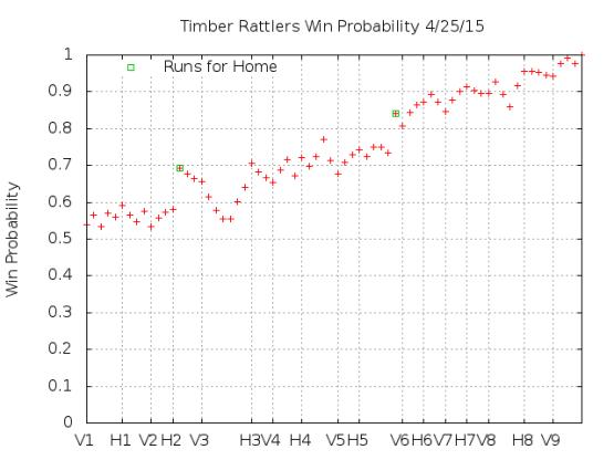 Win Probability 4_25_15