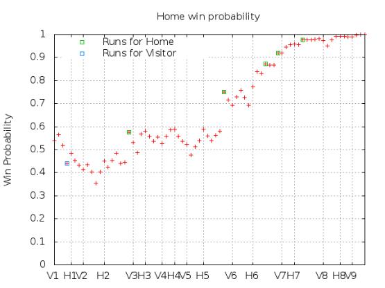 Win Probability 4_26_15