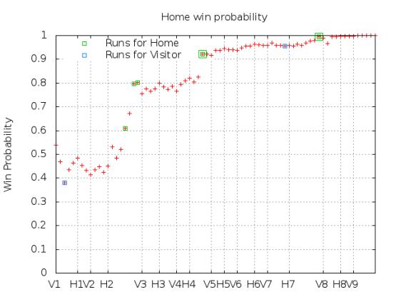 Win Probability 4_28_15