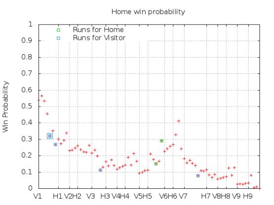 Win Probability 5_02_15