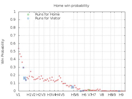 Win Probability 5_03_15