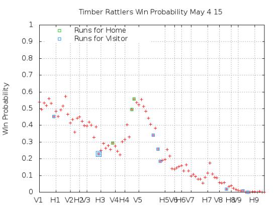 Win Probability 5_04_15