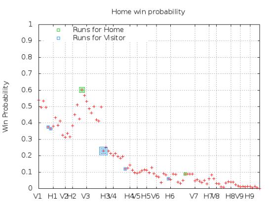 Win Probability 5_05_15