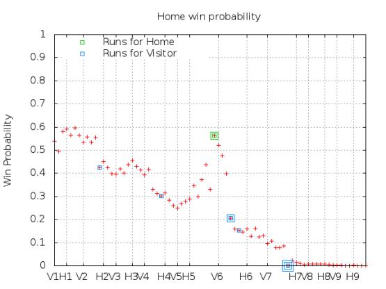 Win Probability 5_06_15