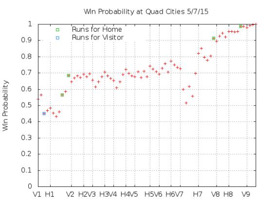 Win Probability 5_07_15
