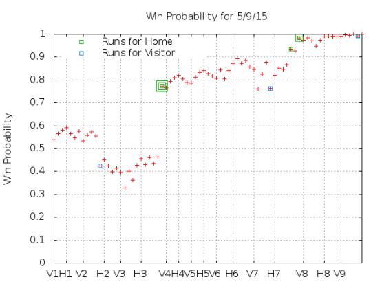 Win Probability 5_09_15