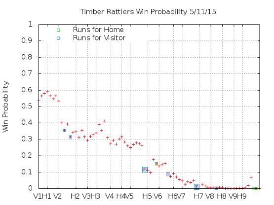 Win Probability 5_11_15