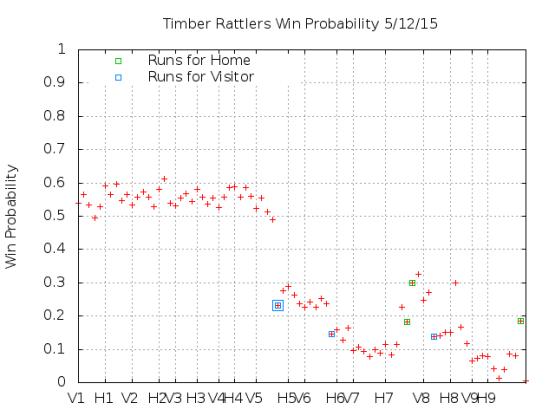 Win Probability 5_12_15