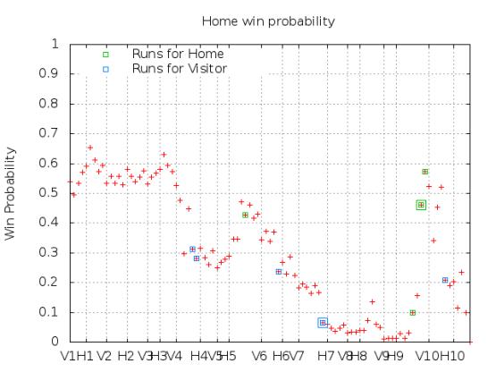 Win Probability 5_13_15