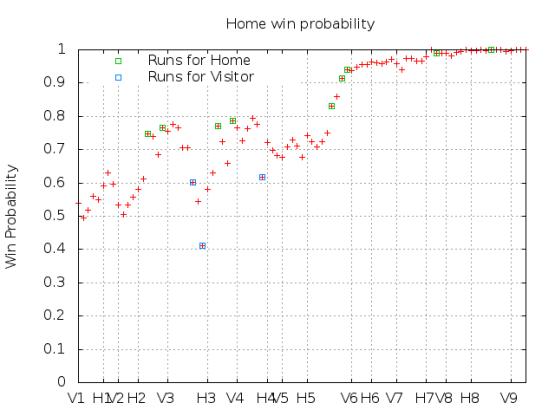 Win Probability 5_14_15