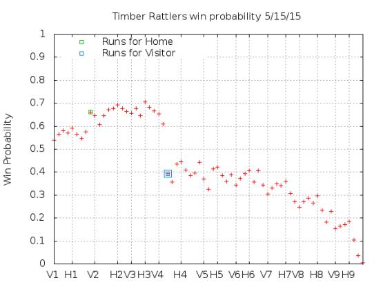Win Probability 5_15_15