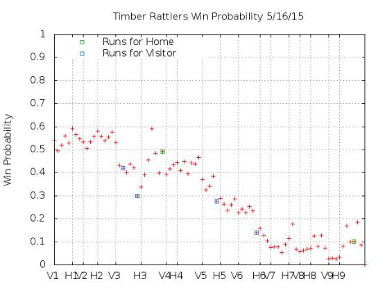 Win Probability 5_16_15