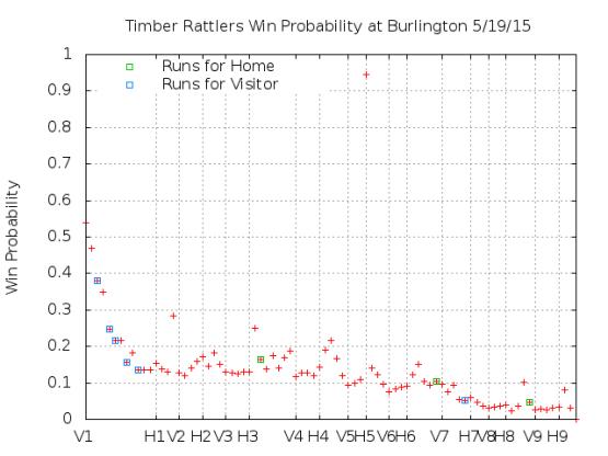 Win Probability 5_19_15