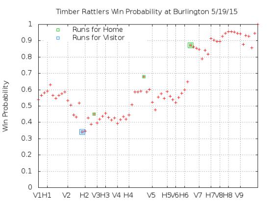 Win Probability 5_20_15
