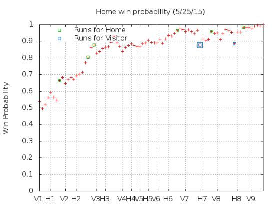 Win Probability 5_25_15