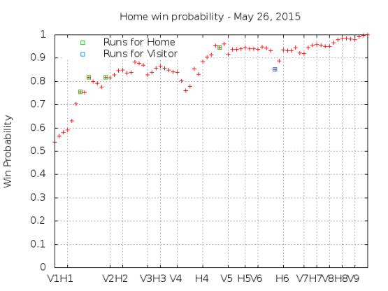 Win Probability 5_26_15
