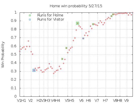 Win Probability 5_27_15