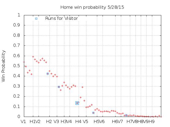 Win Probability 5_28_15
