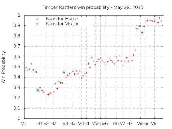 Win Probability 5_29_15