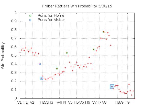Win Probability 5_30_15