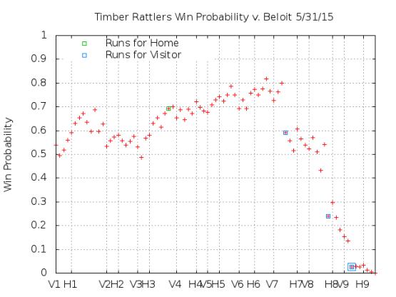 Win Probability 5_31_15