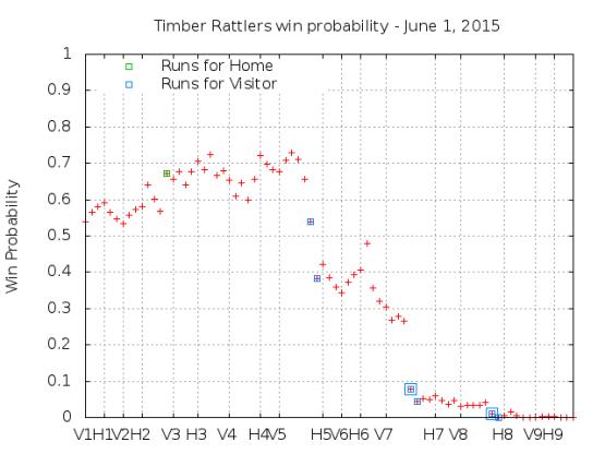 Win Probability 6_01_15