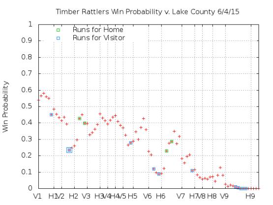 Win Probability 6_04_15