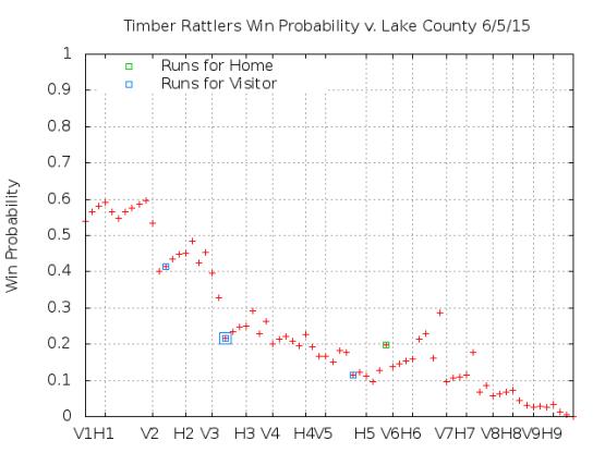 Win Probability 6_05_15