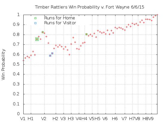 Win Probability 6_06_15