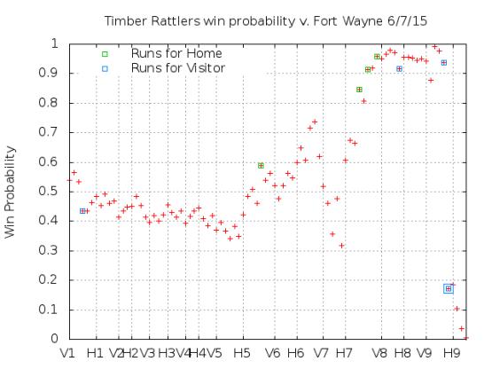 Win Probability 6_07_15