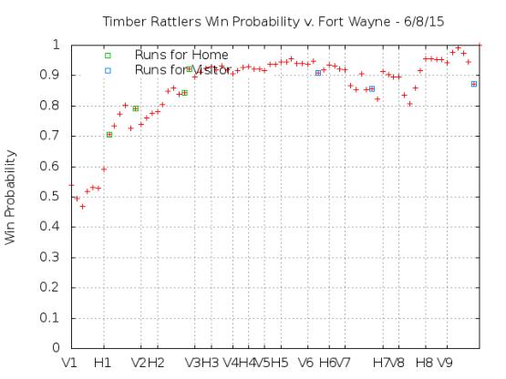 Win Probability 6_08_15