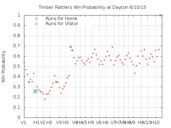 Win Probability 6_10_15
