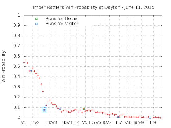 Win Probability 6_11_15