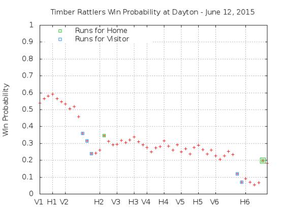 Win Probability 6_12_15