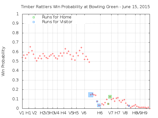 Win Probability 6_15_15