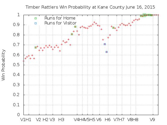 Win Probability 6_16_15