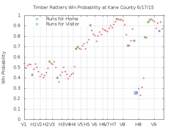 Win Probability 6_17_15