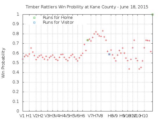 Win Probability 6_18_15