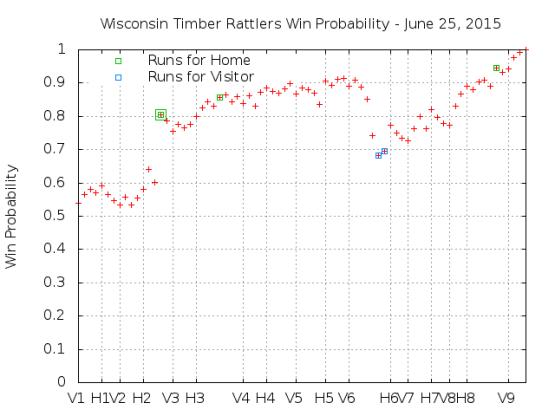 Win Probability 6_25_15