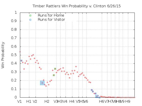 Win Probability 6_26_15