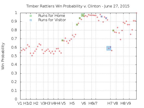 Win Probability 6_27_15