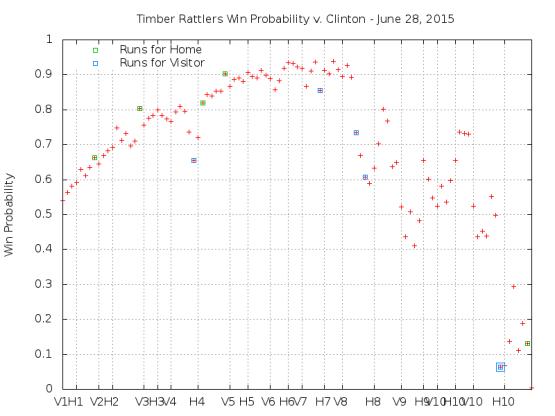 Win Probability 6_28_15