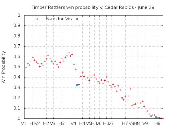 Win Probability 6_29_15