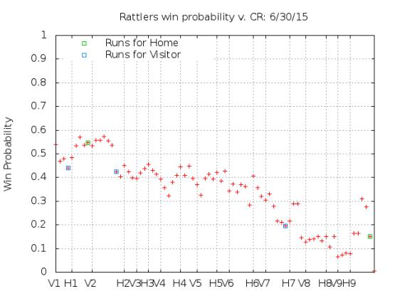 Win Probability 6_30_15