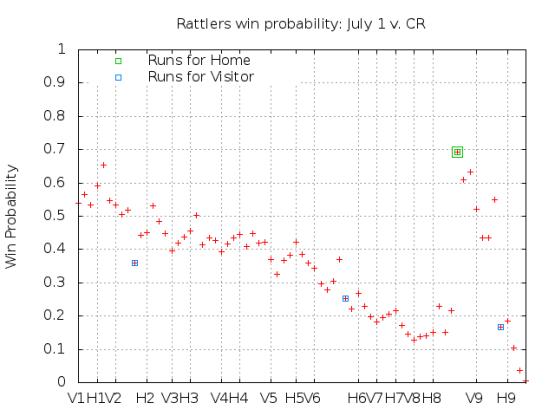 Win Probability 7_01_15